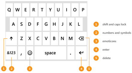 Keyboard that appears when you're typing a message, with callouts for shift, numbers, emoticons, return, and delete keys.