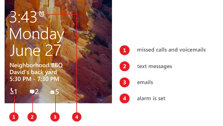 Lock screen with callouts showing missed call and voicemail, text message, and email icons