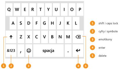 Klawiatura, która pojawia się podczas pisania wiadomości. Widać na niej objaśnienia dotyczące klawiszy Shift, Return oraz Delete, a także cyfr i emotikon.