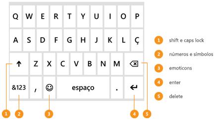 Teclado que aparece na tela quando uma mensagem é digitada, com legendas para as teclas Shift, Return e Delete e também para números e emoticons.