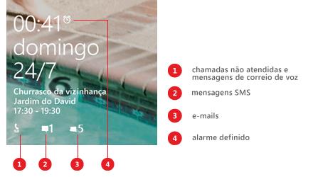 Ecrã de bloqueio com destaques que indicam ícones de chamada não atendida e correio de voz, mensagem SMS e e-mail