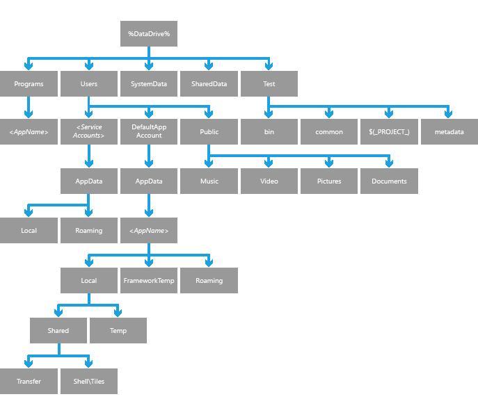 User Data Folder Layout